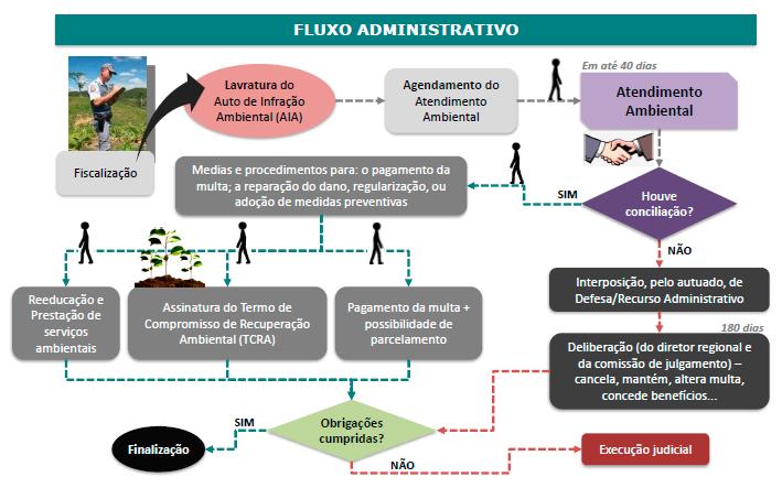 FluxoAdministrativo